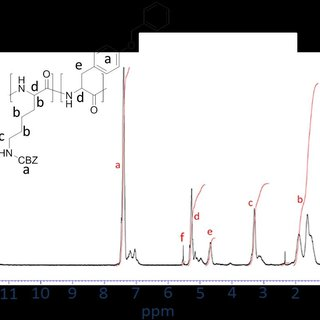 3. NMR spectrum of O-benzyl-tyrosine NCA in chloroform-d