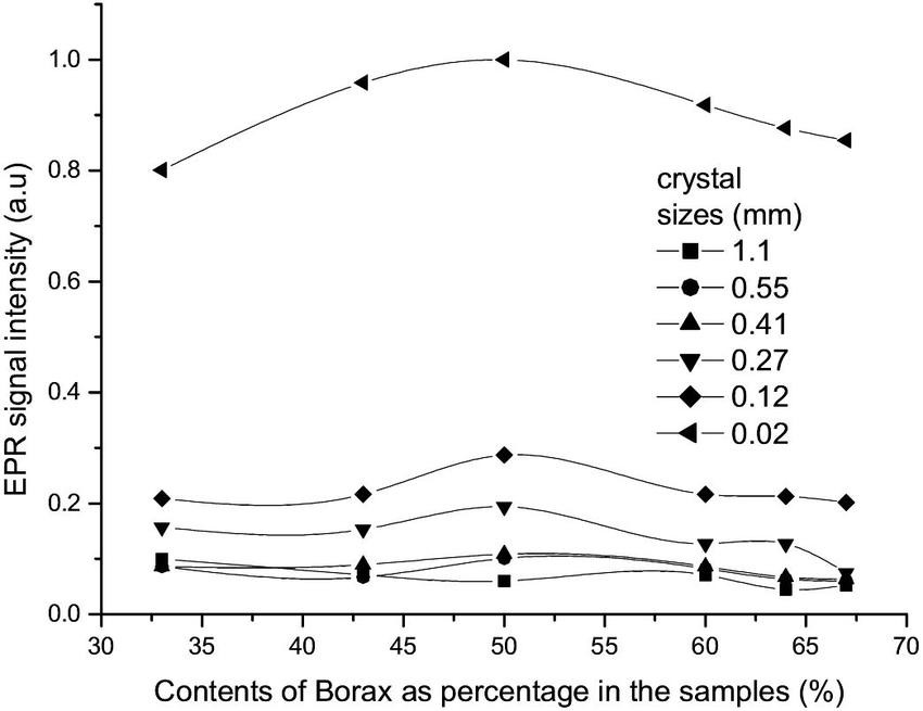 borax crystal diagram 2001 yamaha big bear 400 carburetor epr signal intensity as function of contents download