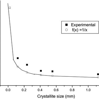 borax crystal diagram mazda 121 wiring epr signal versus crystallite size for a 1 alanine ratio