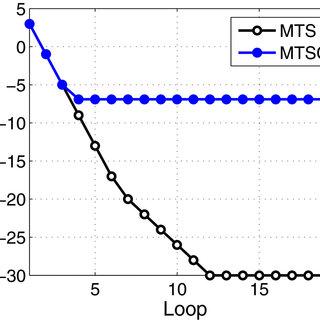 Description of MTS fuzzy logic controller. (a) membership