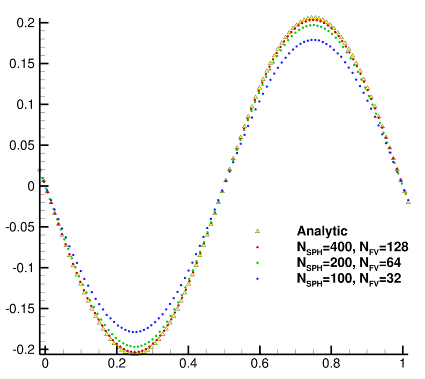 Taylor-Green flow-Verification and validation in terms of