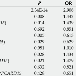 Haplotypes frequency of he two IL23R variants in IBD