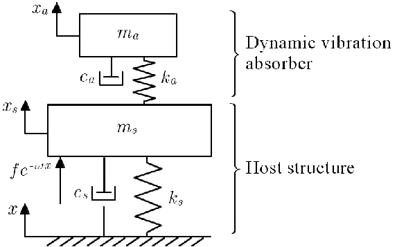 Schematic of Dynamic Vibration Absorber attached to a host