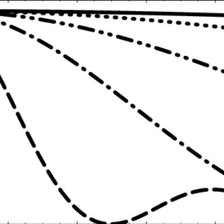Unmodulated register: One-dimensional fidelity F 0 (t) at
