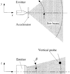 ion beam divergence angles and electrostatic probes  [ 716 x 1103 Pixel ]