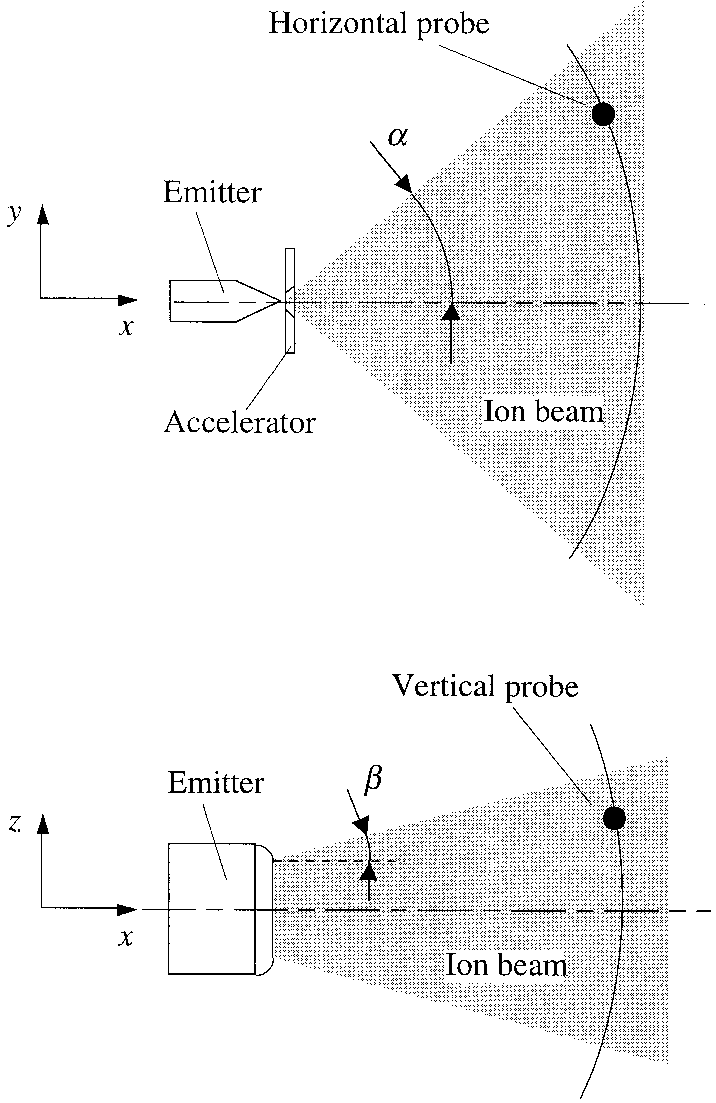 hight resolution of ion beam divergence angles and electrostatic probes