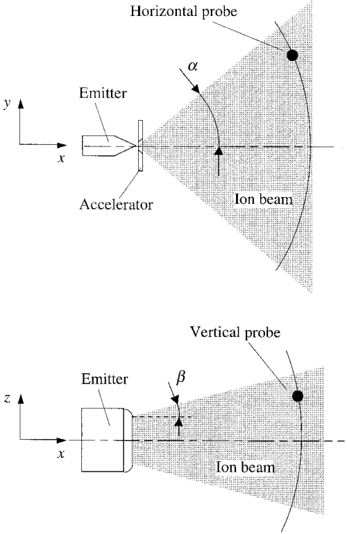 small resolution of ion beam divergence angles and electrostatic probes