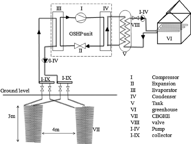 Schematic of a ground-source heat pump greenhouse cooling