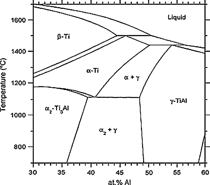 Modified central portion of the Ti-Al phase diagram taken