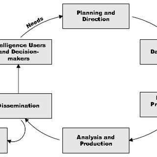 Process model for strategy, infrastructure, and product