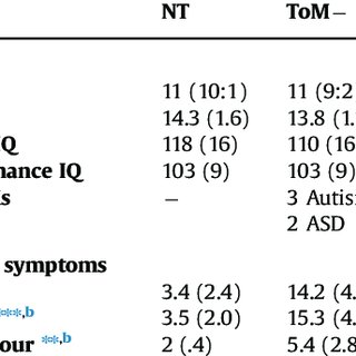 (PDF) Autistic adolescents show atypical activation of the