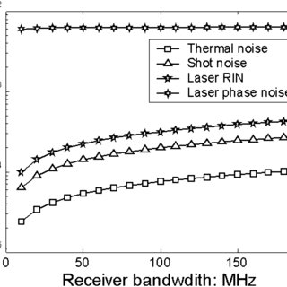 rms noise (integrated from 1 MHz) in the I channel versus