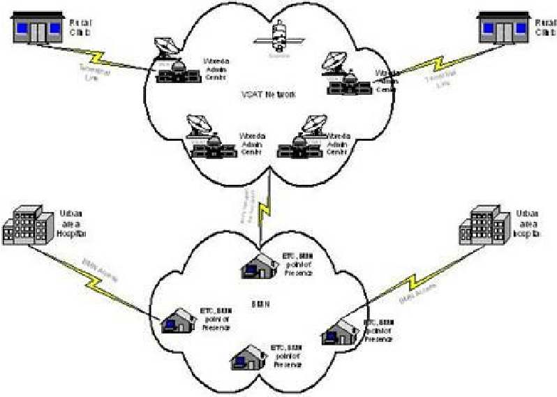 Logical WAN design based on BMN and VSAT networks