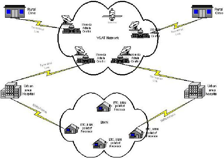 Logical WAN design based on BMN and VSAT networks