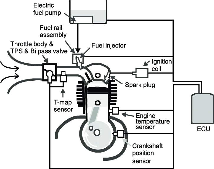 Port Injection Schematic as Applied to a 4-Stroke Engine