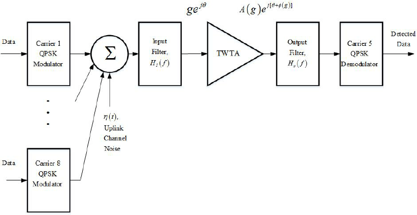 The Satellite Communications System Block Diagram
