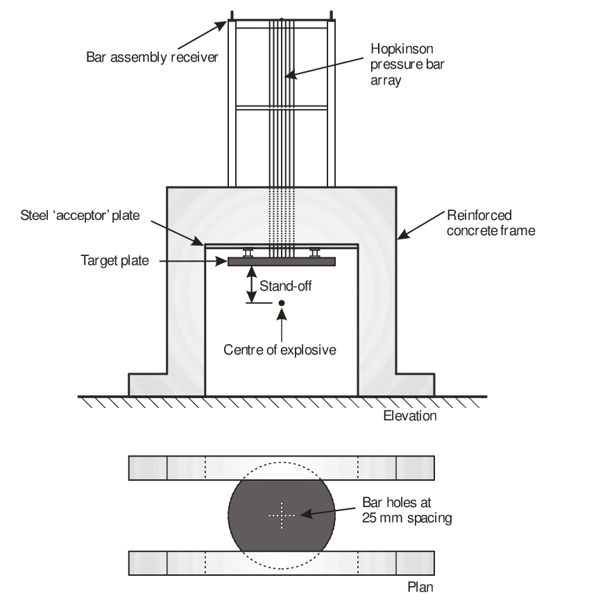 Schematic of the test frame 10 mm diameter, 3.25 m long