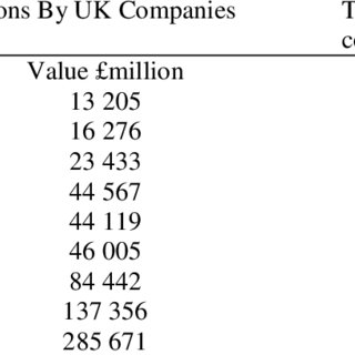 (PDF) MERGERS AND ACQUISITIONS IN THE CONSTRUCTION INDUSTRY