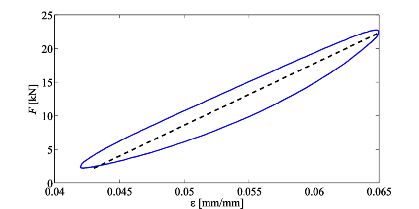 Load-strain response (blue line) of a new nylon rope