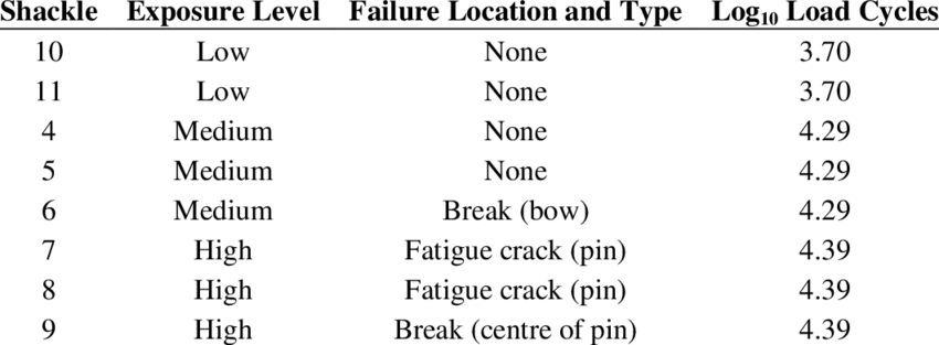 Tabulated values of the number of cycles to failure for