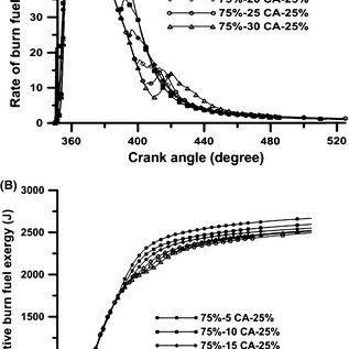 Variation in in-cylinder temperature with crank angle