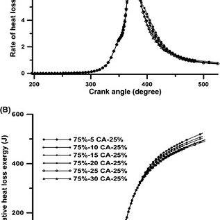The variation in chemical exergy with dwell duration in