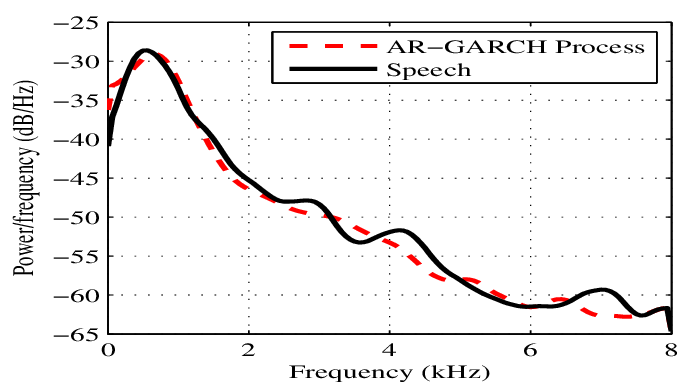 Spectrum of a typical clean speech signal together with