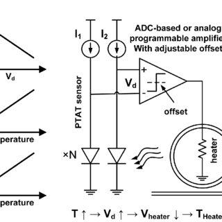 (a) Peltier heater/cooler supplied current over time (b