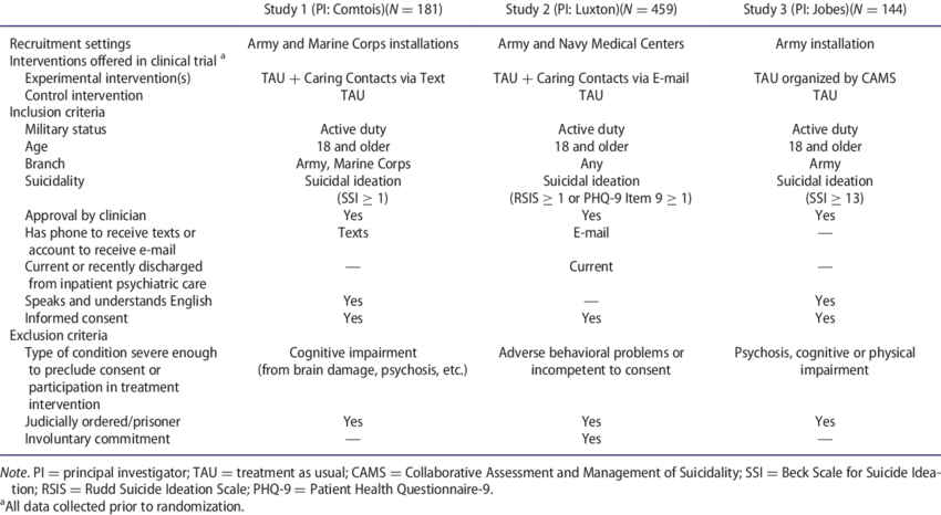 Table 1 Research Study Design Sample And Inclusion Exclusion