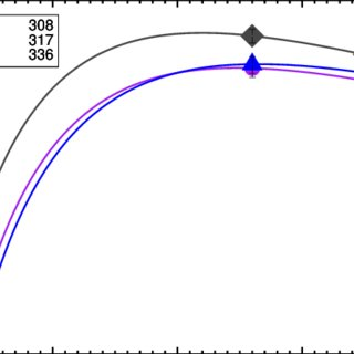 The evolutionary track of a 15 M ⊙ star in a Case Br