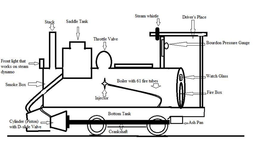 Schematic diagram of the Class-B Narrow Gauge Locomotive