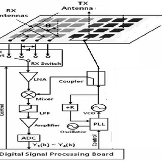 Multi-channel as well as Single-channel SSDBF receiver