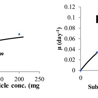 (PDF) Kinetics of Nano-catalysed Dark Fermentative