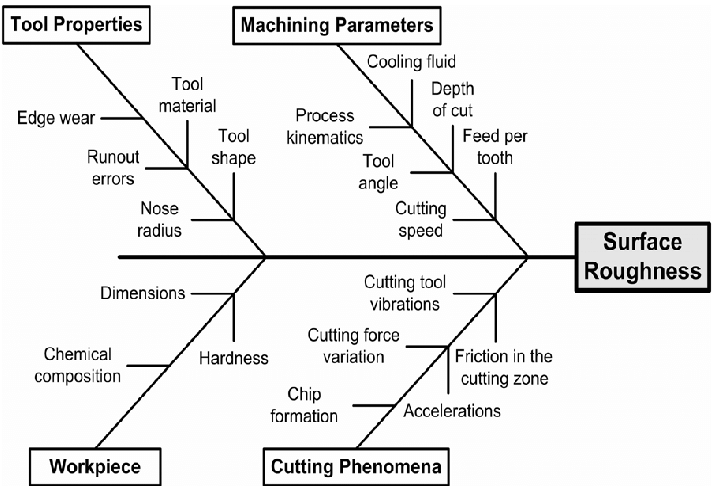 Fishbone diagram with influential factors on machined
