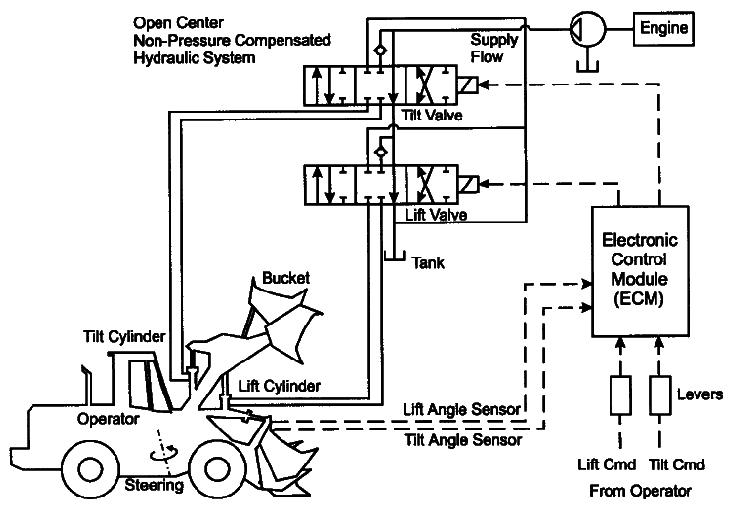 simple hydraulic system schematic