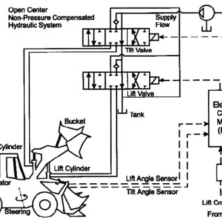Example of a Wheel Loader Electro- Hydraulic System [7