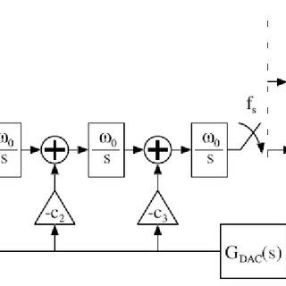 1 Transfer function of an ideal 3-bit ADC. For an N-bit