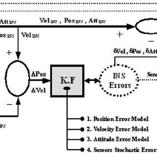 (PDF) A Combined Algorithm of Improving INS Error Modeling