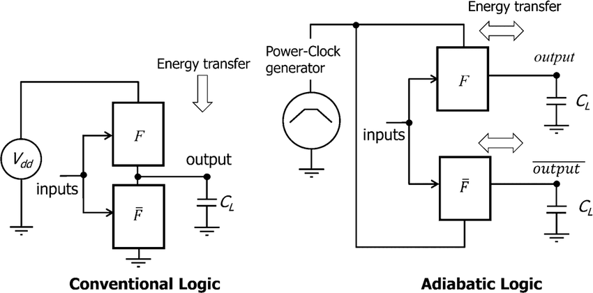 Representation of conventional logic (left) and adiabatic