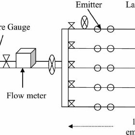 | Schematic diagram of the irrigation system for testing