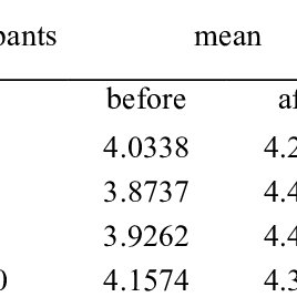 (PDF) Training Performance Evaluation Using the 360-Degree
