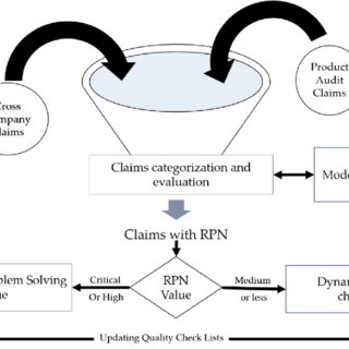 (PDF) Enhancing Failure Mode and Effects Analysis Using