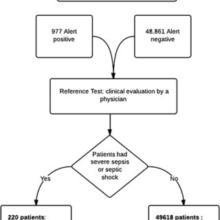 (abstract P20). Time from diagnosis of severe sepsis to
