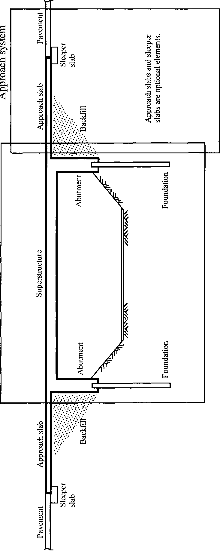 hight resolution of simplified geometry of an integral abutment bridge