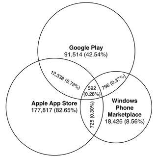 (PDF) App Store, Marketplace, Play! An Analysis of Multi