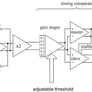 Block diagram of a pulsed time-of-flight laser radar