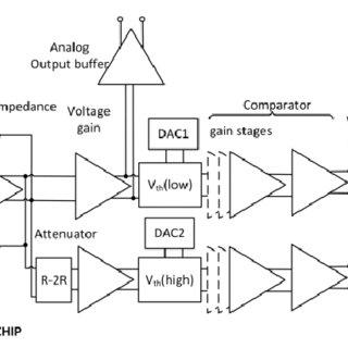 (PDF) CMOS receiver for a pulsed TOF laser rangefinder