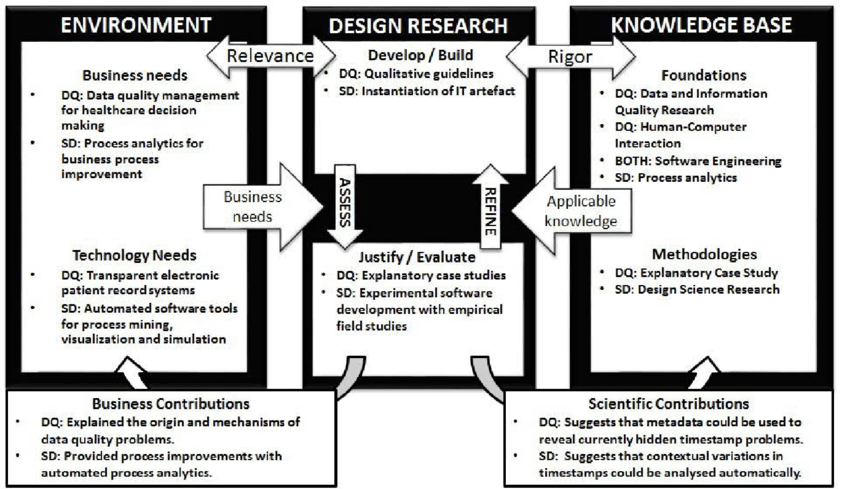 Data Quality research project (DQ) and Software