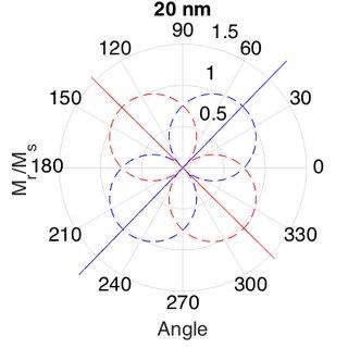 A schematic of a polarization microscope in MOKE