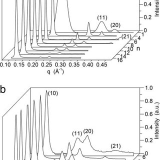 Principles of helical pore assembly from dendritic
